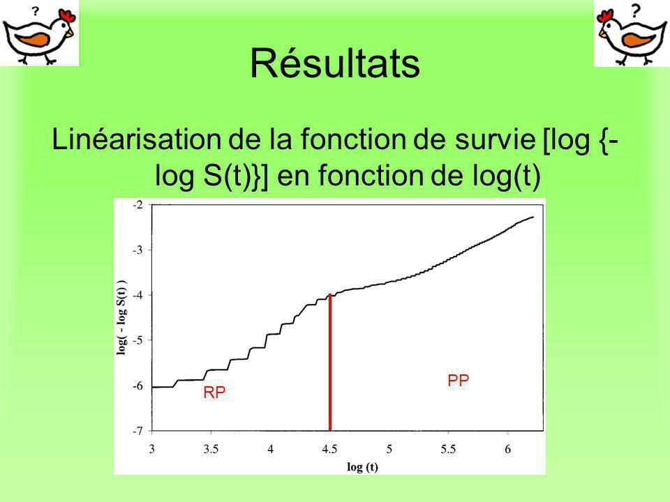 Résultats Linéarisation de la fonction de survie [log {-log S(t)}] en fonction de log(t) PP RP